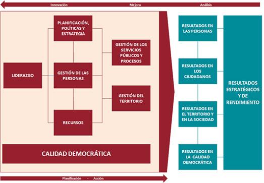 Gobernanza Local Democrática