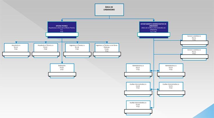 Relaciones de Puestos de Trabajo - Detalle de Organigrama de 2º Nivel